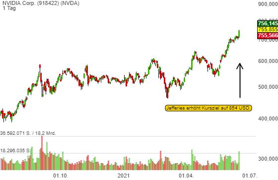 Jefferies erhöht sein Kursziel für Nvidia (NVDA) auf 854 USD und die Aktie explodiert auf neues Jahreshoch!