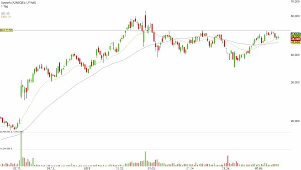 Upwork - Freelancer-Boom, überzeugendes Zahlenwerk und Stärke der Tech-Aktien!