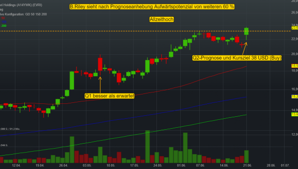 Everi Holdings profitiert vom Reopening der Casinos und hebt Q2-Prognose an – B.Riley sieht Aufwärtschance von 60 %!