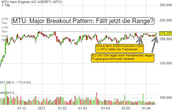 MTU steuert den Major Chart-Breakout an. Es gibt drei kurzfristige Kurstreiber!