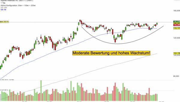 Applied Materials - Ein Top-Pick bei den Halbleiter-Aktien!