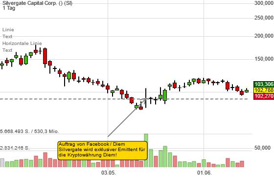 Silvergate Capital nach den Insiderverkäufen des CEOs...