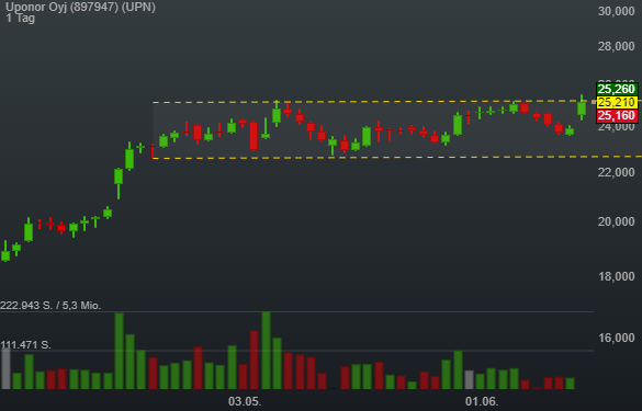 Trendschub in Richtung 30€ - Uponor nach Flat Base Breakout mit KickOff long im Fokus