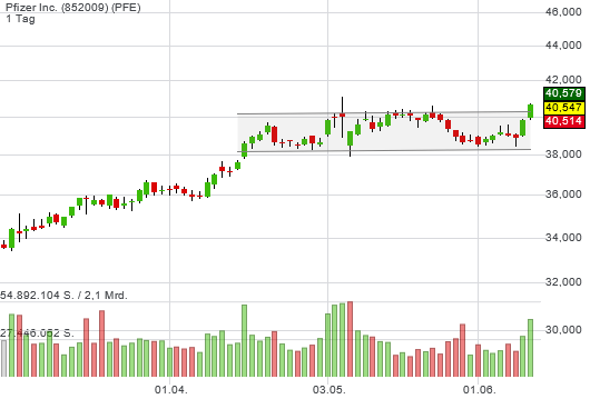 Unser Depotwert Pfizer (4 % Div-Rendite) setzt zum charttechnischen Befreiungsschlag an!