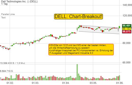 Dell, eine der besten Aktien für die wirtschaftliche Erholung. KGV von 12,5 und hilft bei der Smart Factory!