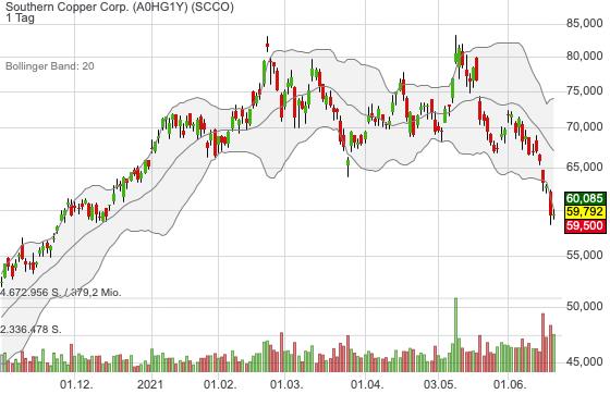 Buy the Dip bei Rohstoffen? Goldman sagt Ja! - Wie wär´s mit Southern Copper?