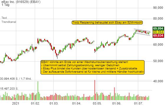Warum Ebay am Ende beim Wachstum überraschen könnte! Die Aktie brodelt am 52W-Hoch - KGV nur 15!