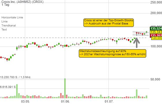 Crocs: Chart-Breakout aus der Pivotal Base und 4 triftige Gründe, warum der Konzern weiterwachsen kann!