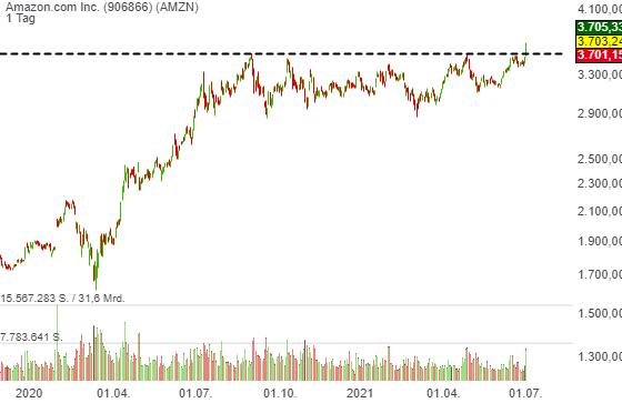 Amazon (AMZN) steht vor der neuen Rally-Phase - der frische Trend-Folge-Long-signal ist schon da!