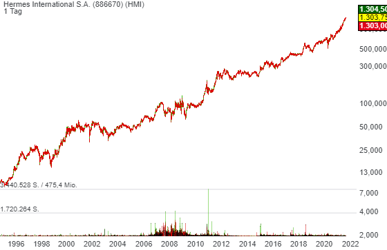 Die Rally der Luxus-Stocks wird weiter gehen!