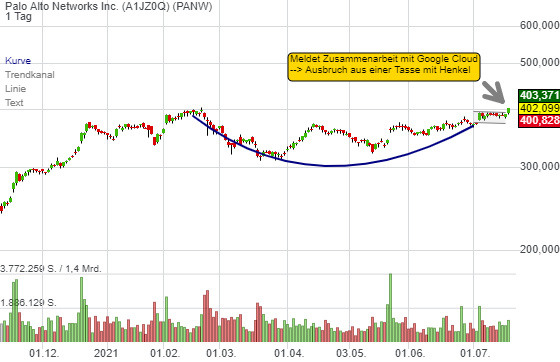 Palo Alto gibt sich als Leader Stock zu erkennen. Chart-Breakout aus einer Tasse mit Henkel!