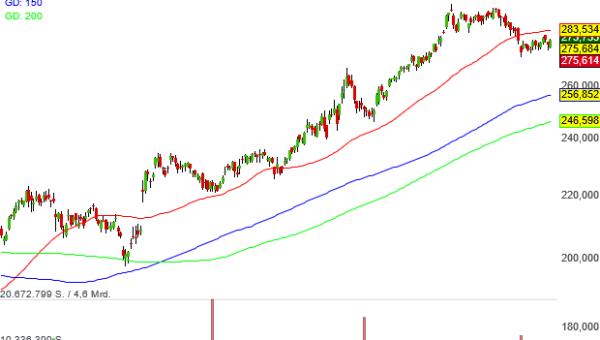 Im Zauberformel-Musterdepot steckt seit Juni mit den Berkshire-Hathaway-Aktien auch eine Portion Warren Buffett
