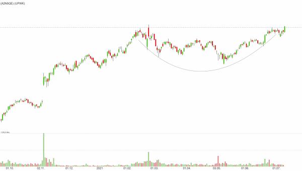 Upwork - Diesem Ausbruch aus dem Cup&Handle-Muster können Trader folgen!