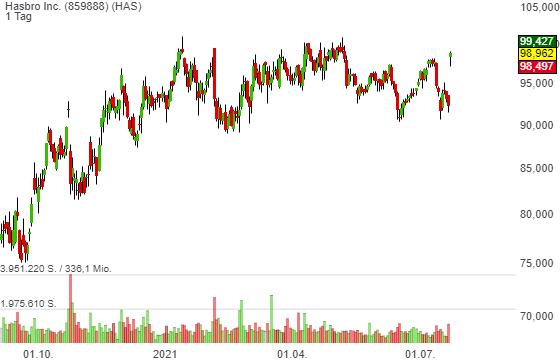 Hasbro (HAS) - starke Zahlen bringen die Aktie in Schwung. WOW-Effekt bleibt aber aus!