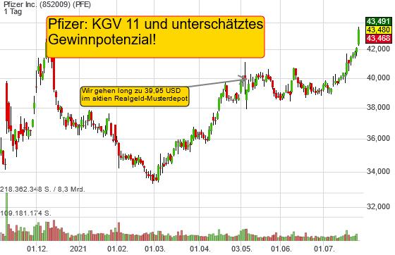 Pfizer: KGV 11 und schnelle Rally auf 50 USD zu erwarten!