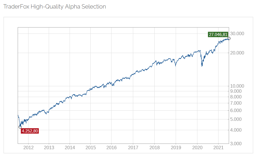 Endlich: Index-Tracker auf den TraderFox High-Quality Alpha Selection