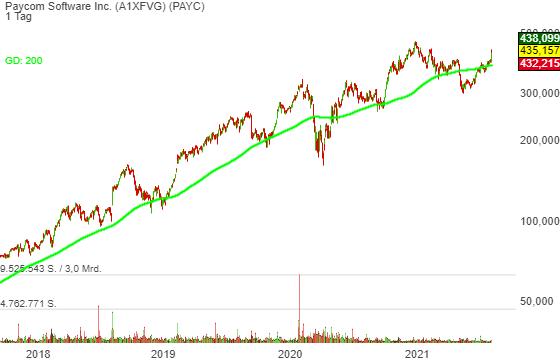 Paycom (PAYC): starke Zahlen = Trendfortsetzung!