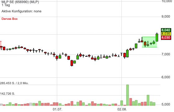 Die Aktie des Finanzdienstleister MLP ist moderat bewertet und bricht gegen den Markt auf neue Hochs aus!