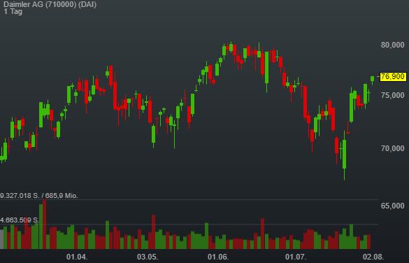 Aufspaltung dürfte stille Reserven bei Daimler freisetzen - Goldman hebt auf Conviction Buy