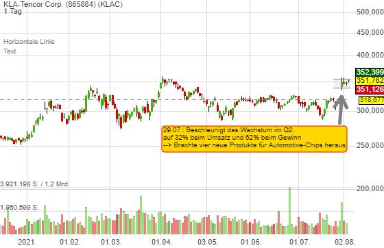 KLA Corp.: Wachstumsbeschleunigung auf 32% und neue Produkte für Automotive-Chips -  Top-Profiteur der Chip-Investitionen!