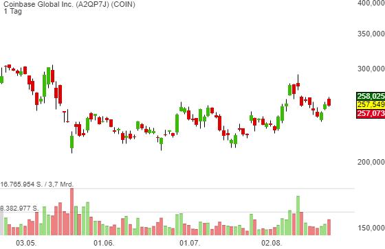 Coinbase Global (COIN) - Needham initiiert die Coverage mit Buy und einem Kursziel von 420 USD!