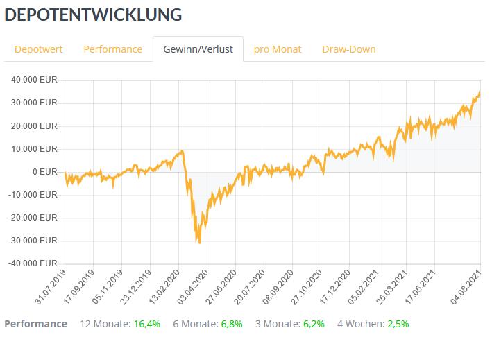 Mit QualitInvest Anlagestrategien von TraderFox nachbilden. Prämie bis zum 31. August