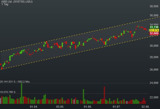 ABB nach positivem Kommentar von Goldman Sachs vor neuer Aufwärtswelle im intakten Trendkanal