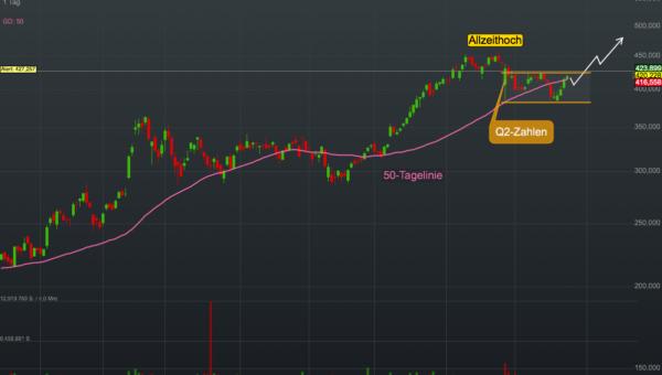Chartanalyse Generac Holdings: Diese Aktie profitiert von stürmischen Zeiten!
