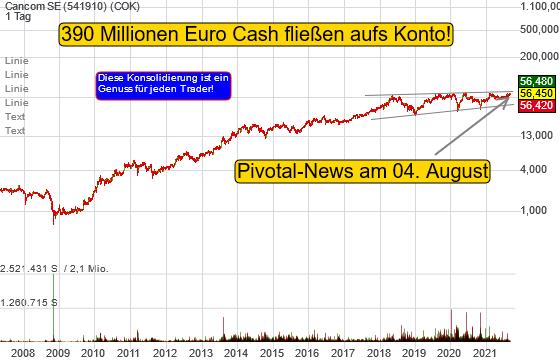 Cancom: Diese Konsolidierung ist ein Genuss für jeden Trader!