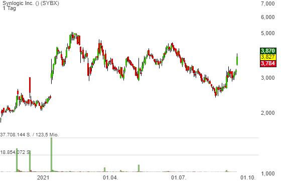 Synlogic (SYBX) - positive Studiendaten sorgen für Schwung. Der Markt-Sell-Off wird ignoriert!