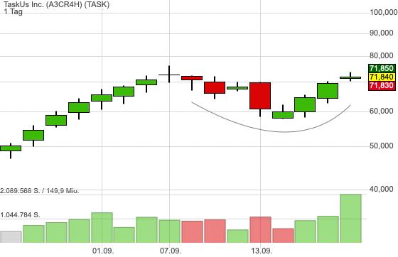 Gelingt nun beim IPO TaskUs der Ausbruch aus der Base?