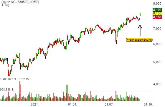 Deutz erhöht seine Prognose und die Aktie generiert ein frisches Trendfolge-Long-Signal!