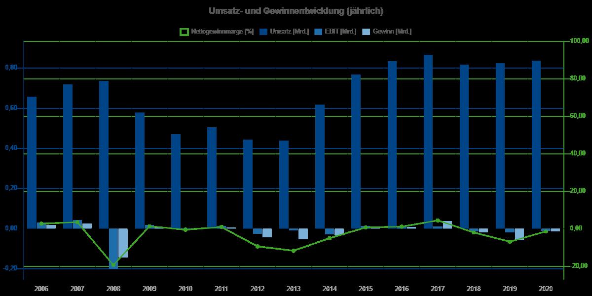 Umsatz- und Gewinnentwicklung von Cross Country Healthcare zwischen 2006 und 2020