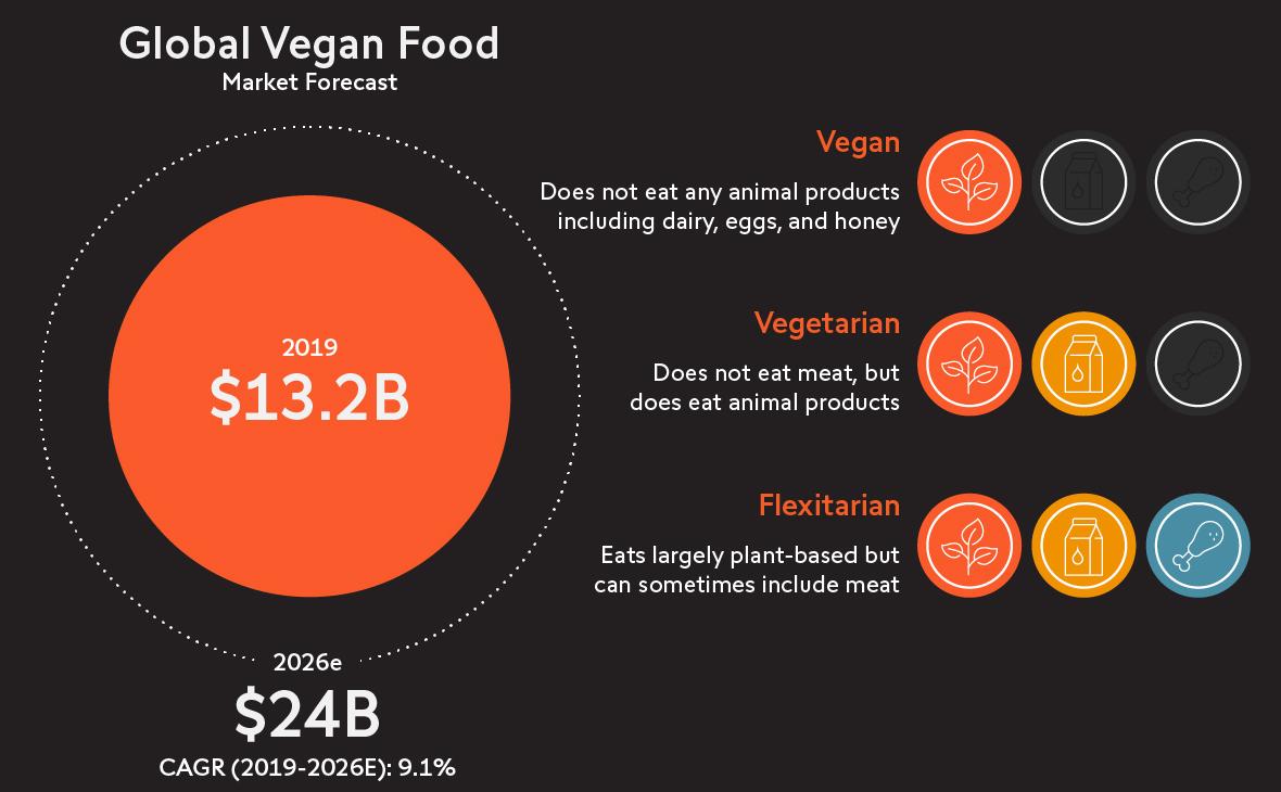 Marktprognose für vegane Nahrungsmittel