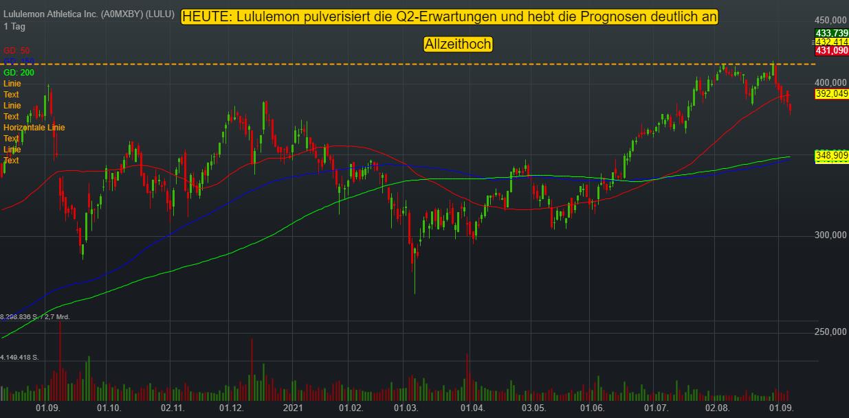 Sportartikelhersteller Lululemon wächst im Q2 um 61 % und legt nach Prognoseanhebung zweistellig zu!
