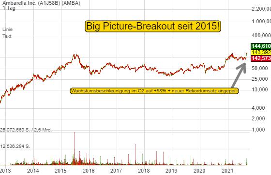 Momentum-Stock Ambarella vollzieht einen genialen Big Picture-Breakout. Wo man mit den Kamera-Lösungen wachsen will!