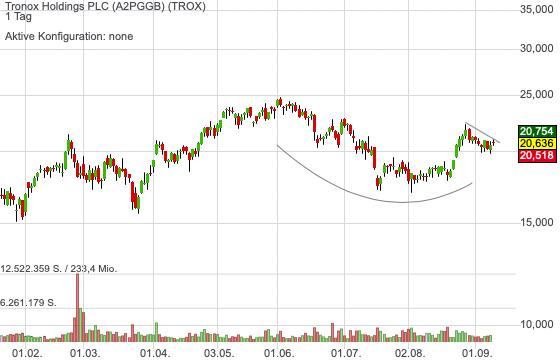 Tronox positioniert sich auf dem globalen Titandioxid-Markt und profitiert von der wirtschaftlichen Erholung!