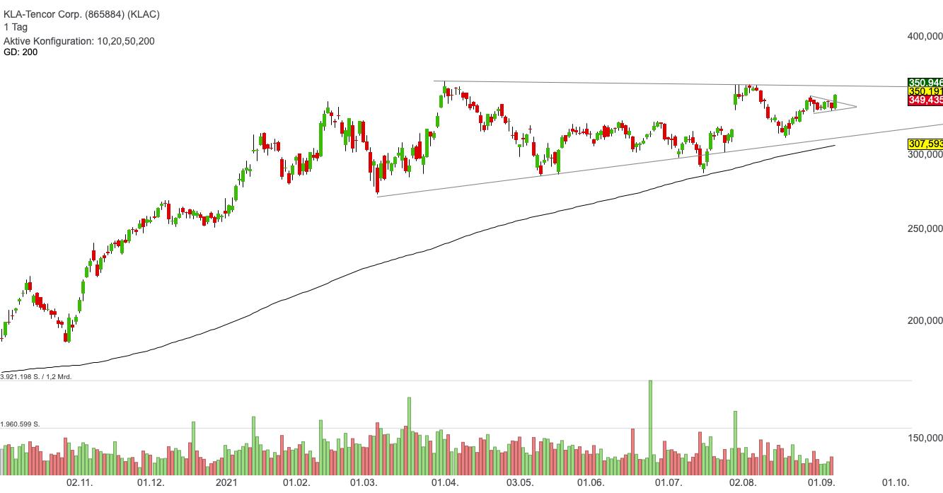 KLA Corporation - Ein großer Profiteur der 206 Mrd. USD Investitionen von Samsung!