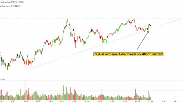 PayPal startet Aktienhandelsplattform: Welches Umsatzpotenzial ergibt sich?