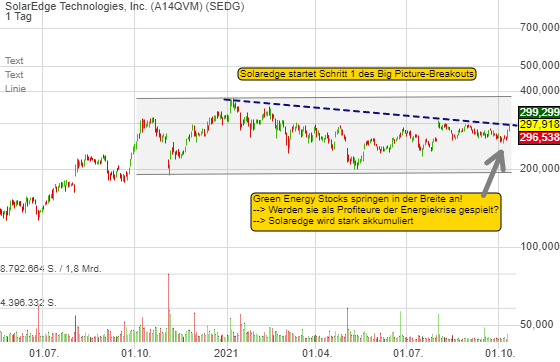 Solaredge: Absolviert Schritt 1 des Big Picture-Breakouts. Green Energy Stocks legen wieder los!