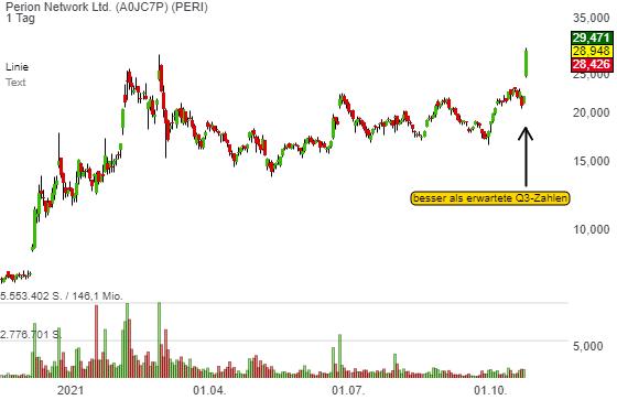 Perion (PERI) – besser als erwartete Zahlen lassen die Aktie um 30 % anspringen!