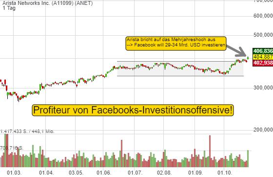 Facebook will 29-34 Mrd. USD in seine Infrastruktur investieren – Profiteur ist Arista Networks!