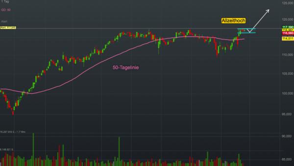 Chartanalyse Nestlé: Pricing-Power - starke Marken sorgen für Wachstum!
