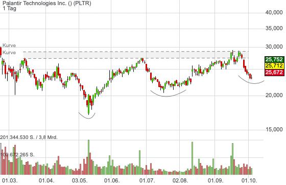 Palantir ist nach einem neuen Großauftrag einen Blick wert - Aktie dürfte mit Gap-Up eröffnen!