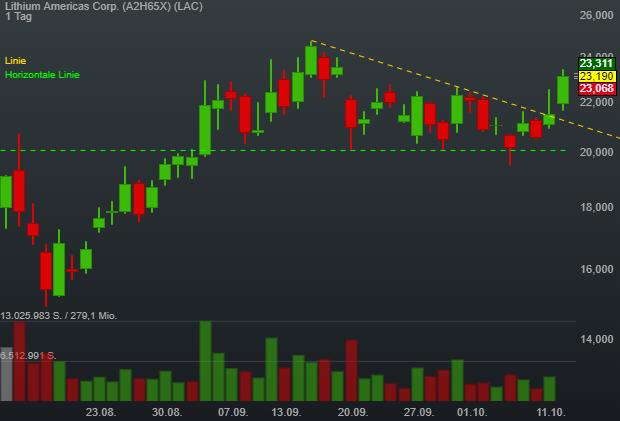 Lithium-Aktien im Rally-Modus - Übernahmefieber - Zukunftsfantasien und charttechnische Kaufsignale