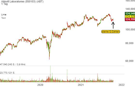 Abbott Labs. (ABT): besser als erwartete Zahlen + angeschlagene Charttechnik = Erholungsbewegung!
