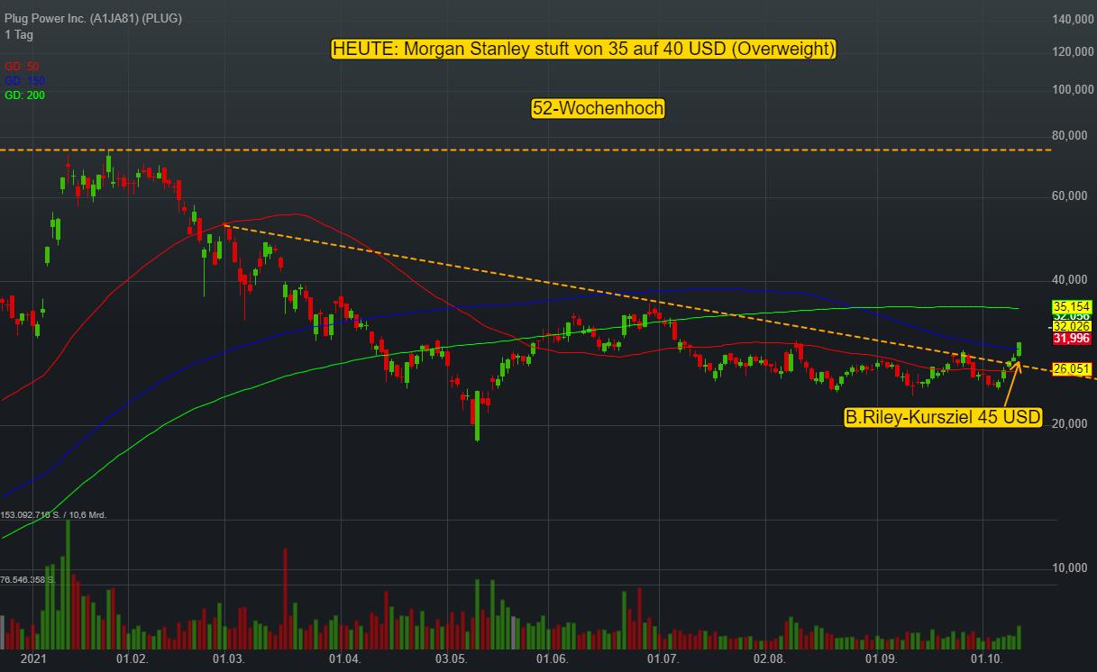 Plug Power: Analysten rechnen mit Prognoseanhebung beim morgigen Investor Day – Heute stuft Morgan Stanley auf 40 USD!