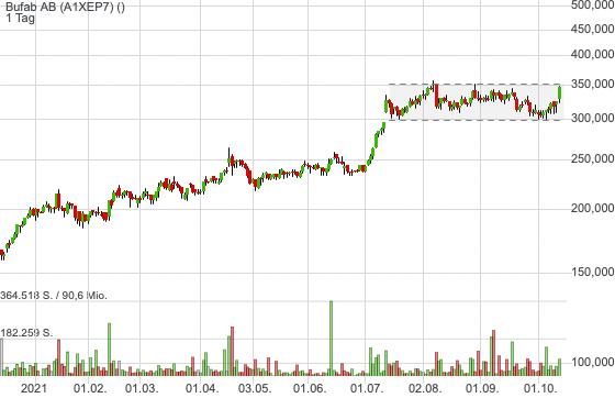 Schwedischer Schraubenhersteller Bufab überzeugt mit hohem Wachstum - Aktie vor Trendfortsetzung!