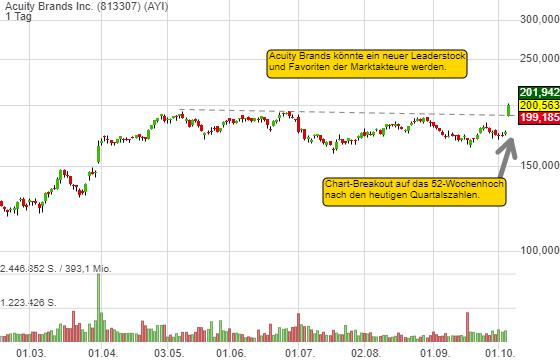 Acuity Brands bringt sich als neuer Leaderstock ins Spiel. Chart-Breakout auf das 52W-Hoch nach Quartalszahlen!