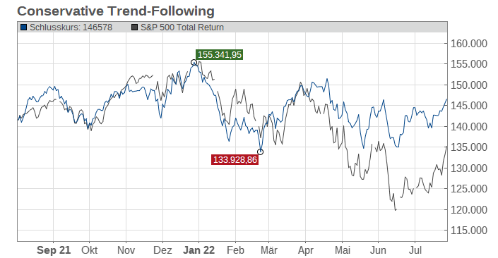 Conservative Trend-Following